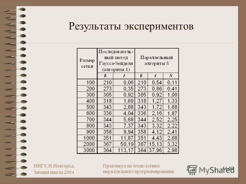 ННГУ, Н.Новгород, Зимняя школа 2004 44-60 Практикум по технологиям параллельного программирования Результаты экспериментов
