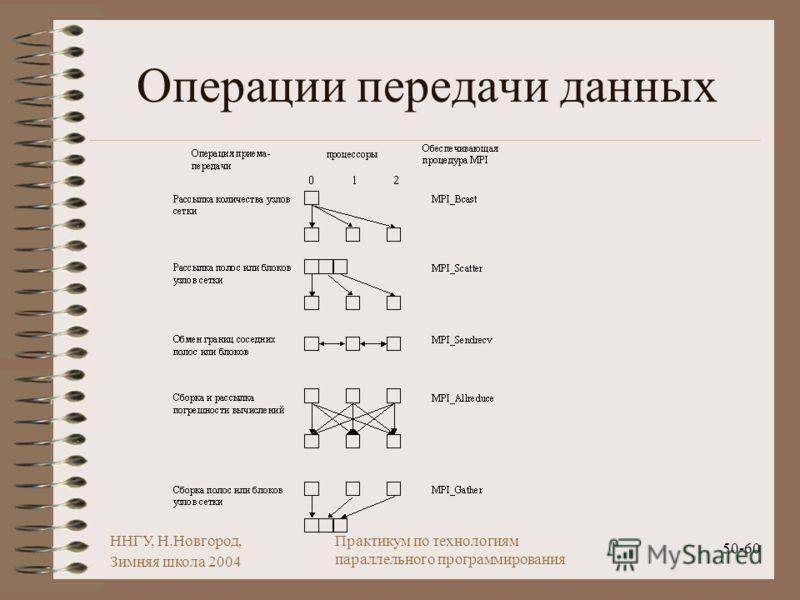 ННГУ, Н.Новгород, Зимняя школа 2004 50-60 Практикум по технологиям параллельного программирования Операции передачи данных