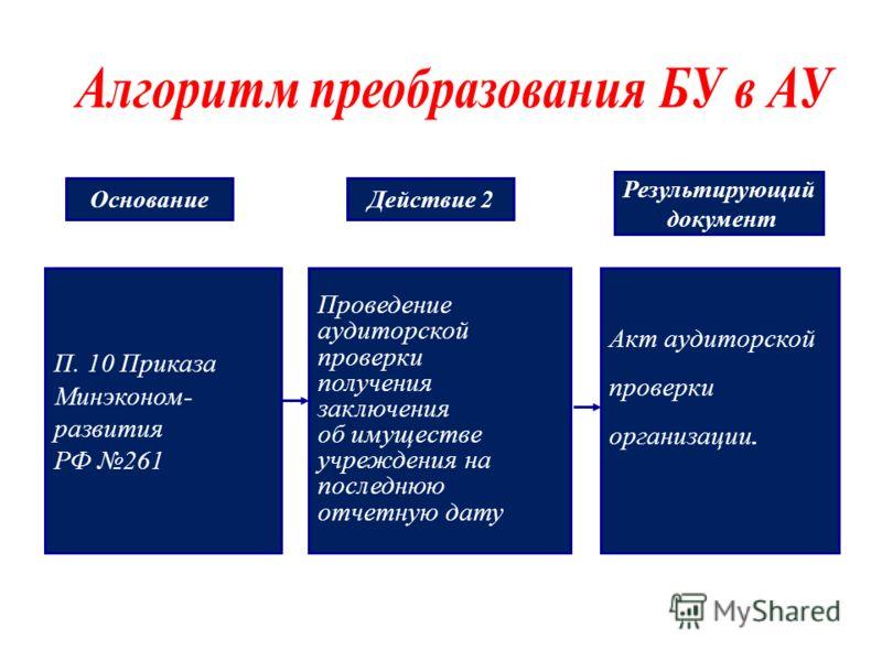 П. 10 Приказа Минэконом- развития РФ 261 Проведение аудиторской проверки получения заключения об имуществе учреждения на последнюю отчетную дату Акт аудиторской проверки организации. ОснованиеДействие 2 Результирующий документ