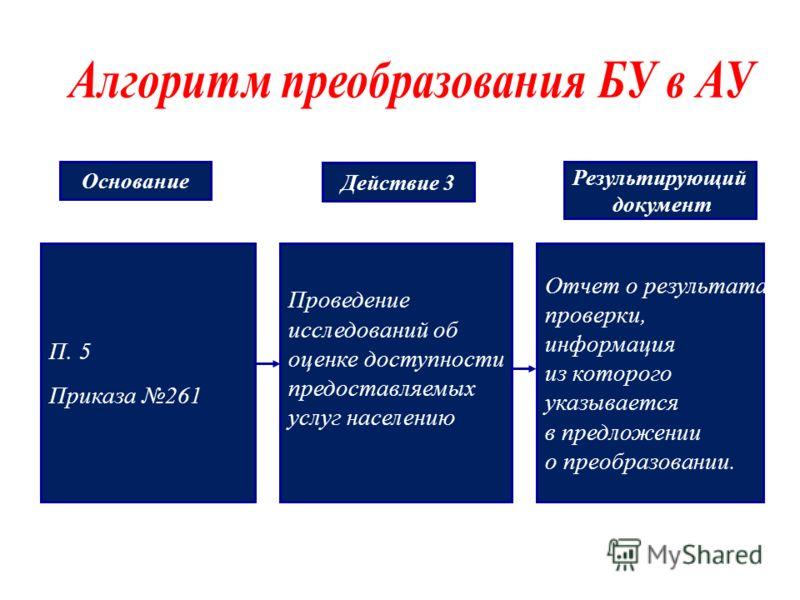 П. 5 Приказа 261 Проведение исследований об оценке доступности предоставляемых услуг населению Отчет о результатах проверки, информация из которого указывается в предложении о преобразовании. Основание Действие 3 Результирующий документ