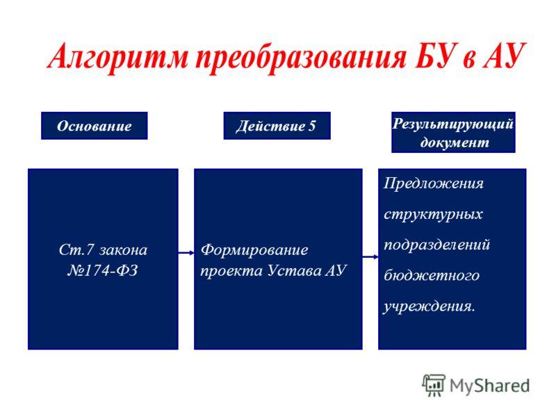 Ст.7 закона 174-ФЗ Формирование проекта Устава АУ Предложения структурных подразделений бюджетного учреждения. ОснованиеДействие 5 Результирующий документ
