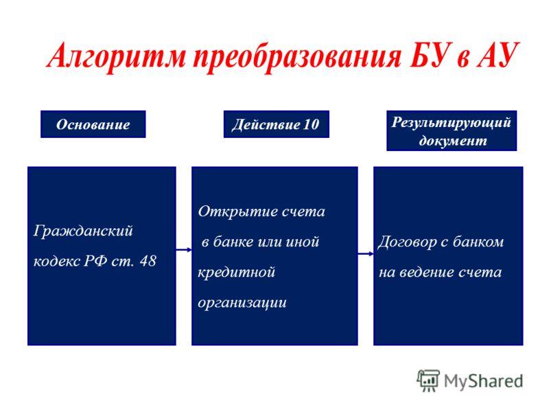 Гражданский кодекс РФ ст. 48 Открытие счета в банке или иной кредитной организации Договор с банком на ведение счета Основание Действие 10 Результирующий документ