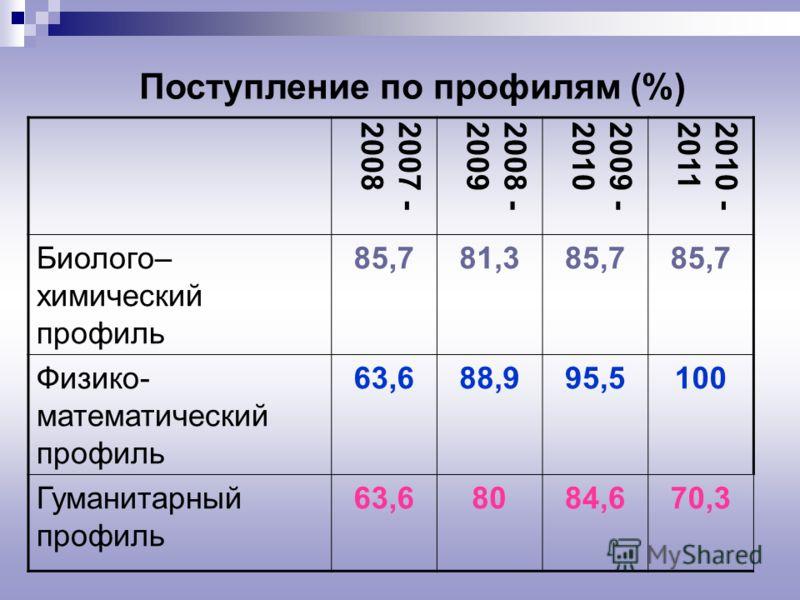Поступление по профилям (%) 2007 -20082008 -20092009 -20102010 -2011 Биолого– химический профиль 85,781,385,7 Физико- математический профиль 63,688,995,5100 Гуманитарный профиль 63,68084,670,3