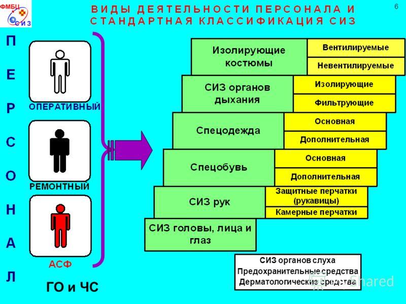 СИЗ органов слуха Предохранительные средства Дерматологические средства 6 ГО и ЧС