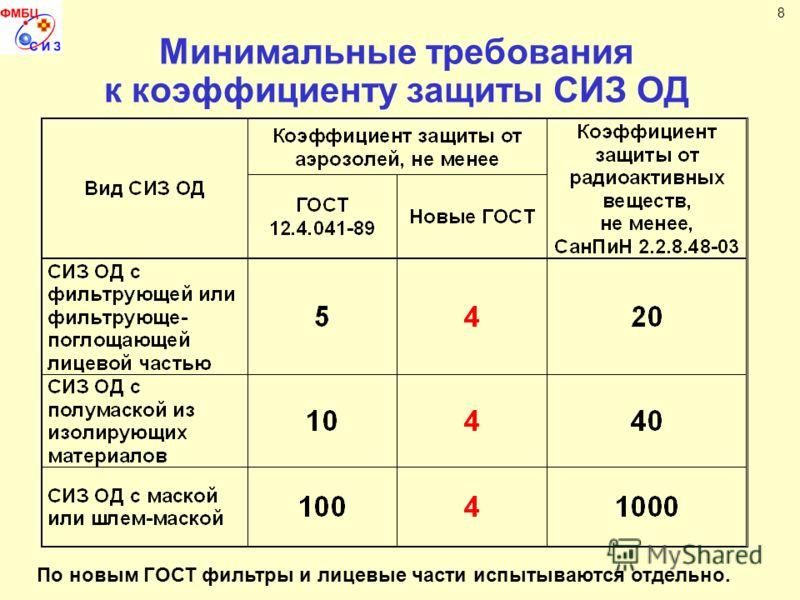 Минимальные требования к коэффициенту защиты СИЗ ОД 8 По новым ГОСТ фильтры и лицевые части испытываются отдельно.
