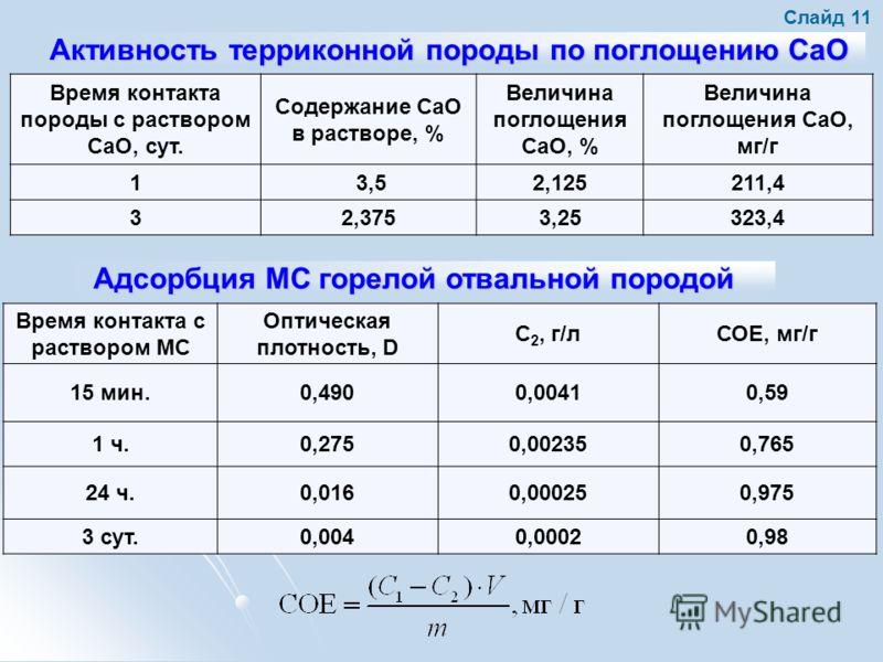 Активность терриконной породы по поглощению CaO Время контакта породы с раствором CaO, сут. Содержание CaO в растворе, % Величина поглощения CaO, % Величина поглощения CaO, мг/г 1 3,52,125211,4 32,3753,25323,4 Слайд 11 Адсорбция МС горелой отвальной