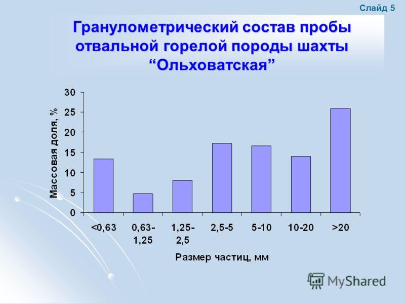Гранулометрический состав пробы отвальной горелой породы шахтыОльховатская Слайд 5