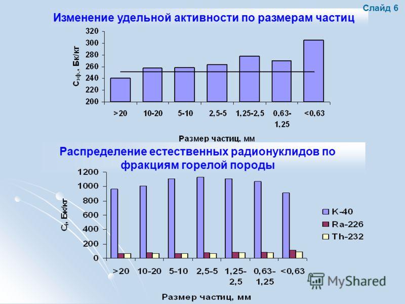 Распределение естественных радионуклидов по фракциям горелой породы Изменение удельной активности по размерам частиц Слайд 6