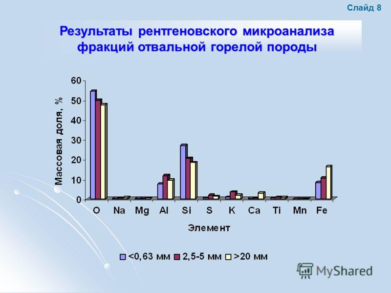 Результаты рентгеновского микроанализа фракций отвальной горелой породы Слайд 8