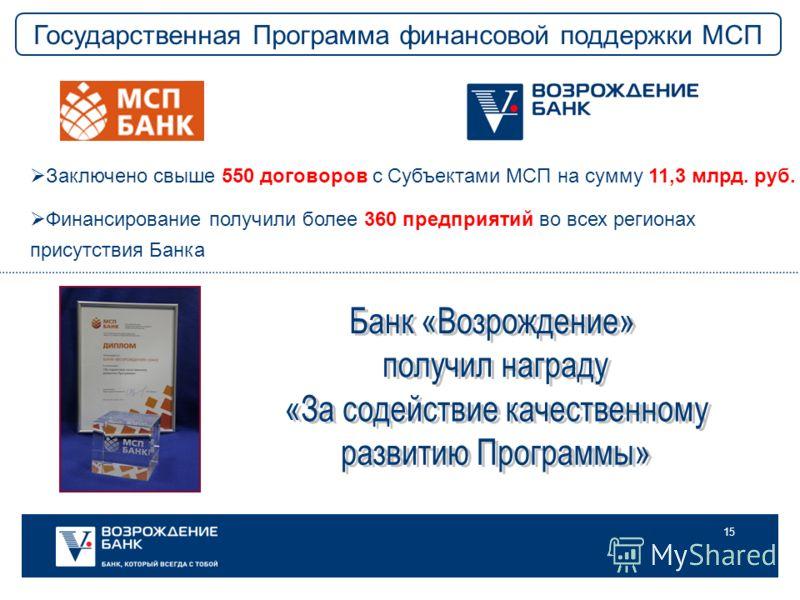 15 Заключено свыше 550 договоров с Субъектами МСП на сумму 11,3 млрд. руб. Финансирование получили более 360 предприятий во всех регионах присутствия Банка Государственная Программа финансовой поддержки МСП