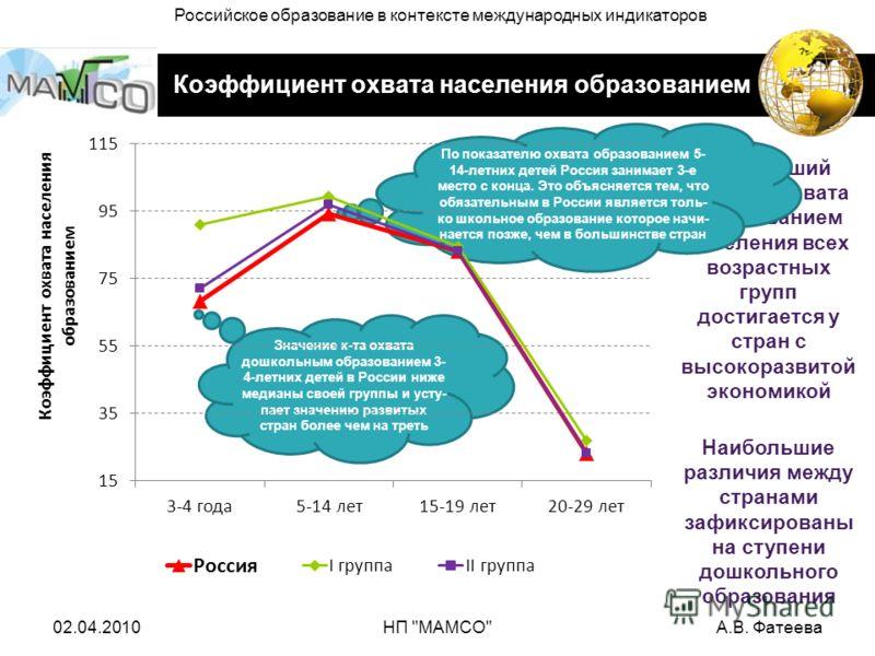 Коэффициент охвата населения образованием Наивысший уровень охвата образованием населения всех возрастных групп достигается у стран с высокоразвитой экономикой По показателю охвата образованием 5- 14-летних детей Россия занимает 3-е место с конца. Эт