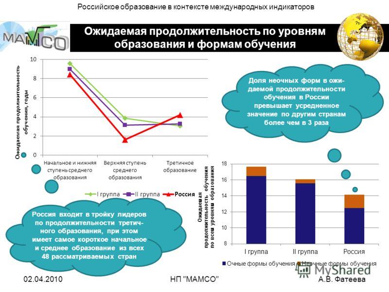 Ожидаемая продолжительность по уровням образования и формам обучения Доля неочных форм в ожи- даемой продолжительности обучения в России превышает усредненное значение по другим странам более чем в 3 раза Россия входит в тройку лидеров по продолжител