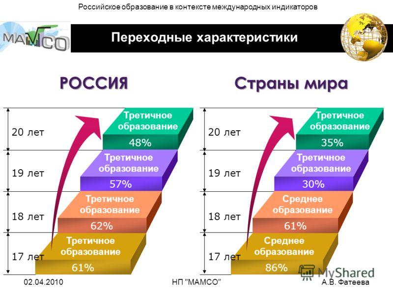 Переходные характеристики Третичное образование Третичное образование 48% 57% Третичное образование 62% 61% 20 лет 19 лет 18 лет 17 лет РОССИЯ Третичное образование Среднее образование 35% 30% Среднее образование 61% 86% 20 лет 19 лет 18 лет 17 лет С