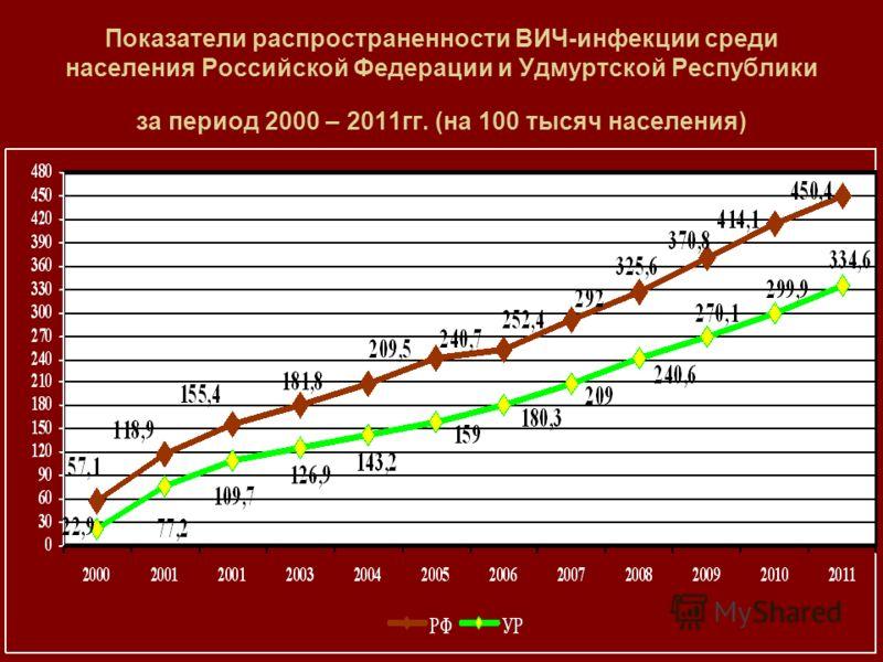 Показатели распространенности ВИЧ-инфекции среди населения Российской Федерации и Удмуртской Республики за период 2000 – 2011гг. (на 100 тысяч населения)