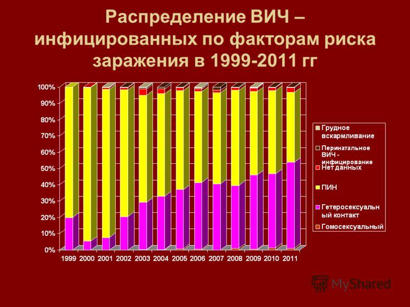 Распределение ВИЧ – инфицированных по факторам риска заражения в 1999-2011 гг
