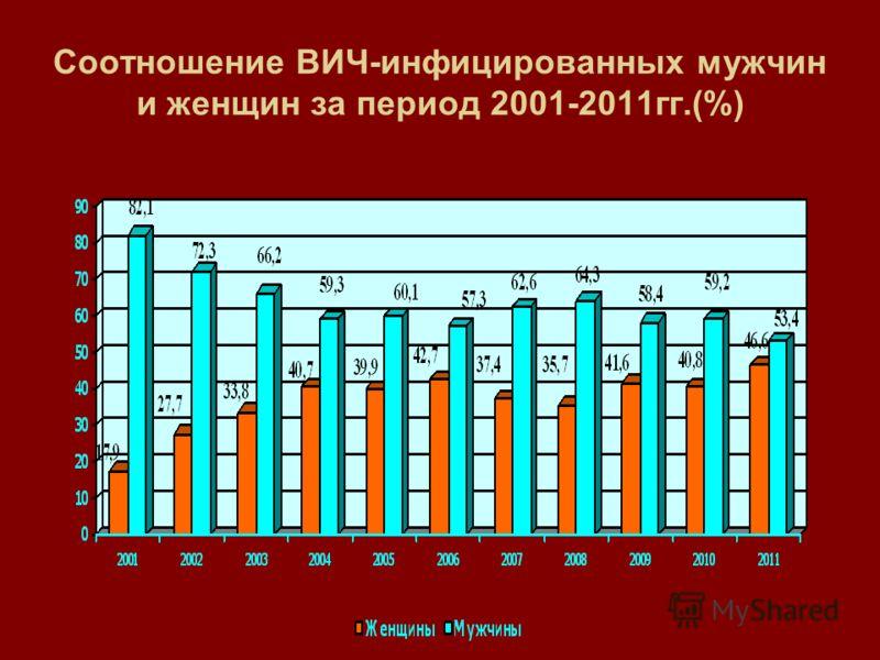 Соотношение ВИЧ-инфицированных мужчин и женщин за период 2001-2011гг.(%)