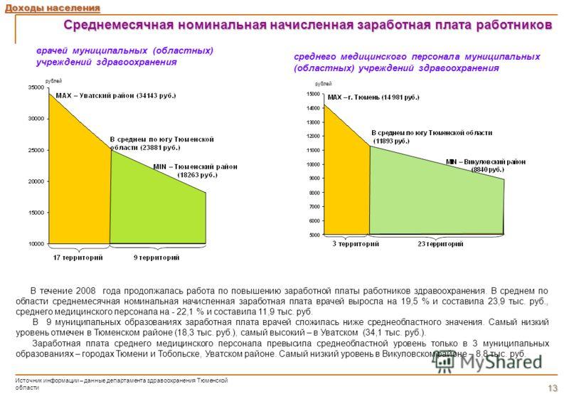 Среднемесячная номинальная начисленная заработная плата работников Доходы населения рублей В течение 2008 года продолжалась работа по повышению заработной платы работников здравоохранения. В среднем по области среднемесячная номинальная начисленная з