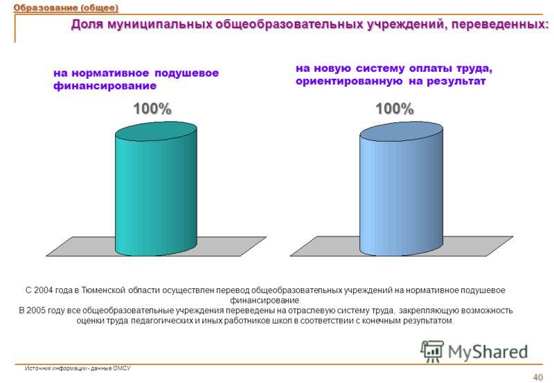 Доля муниципальных общеобразовательных учреждений, переведенных: на новую систему оплаты труда, ориентированную на результат на нормативное подушевое финансирование 100%100% С 2004 года в Тюменской области осуществлен перевод общеобразовательных учре