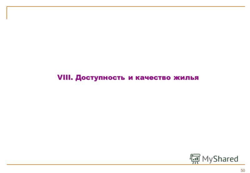 VIII. Доступность и качество жилья 50