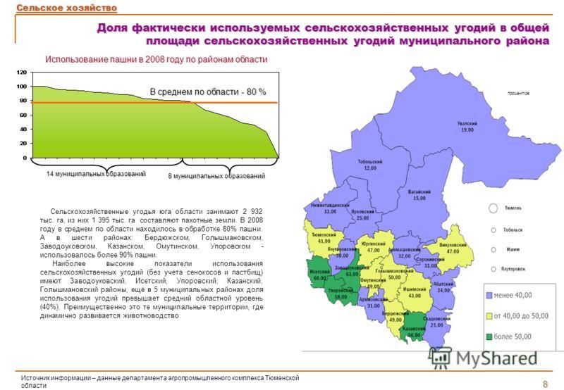 Сельское хозяйство Доля фактически используемых сельскохозяйственных угодий в общей площади сельскохозяйственных угодий муниципального района 14 муниципальных образований 8 муниципальных образований В среднем по области - 80 % Источник информации – д