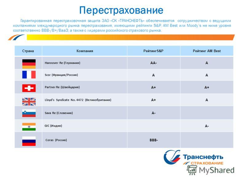 Перестрахование Страна КомпанияРейтингS&PРейтинг AM Best Hannover Re (Германия) AA-A Scor (Франция/Россия) AA Partner Re (Швейцария) A+A+A+ Lloyd's Syndicate No. 4472 (Великобритания) A+A+A Sava Re (Словения) A- GIC (Индия) A- Согаз (Россия) ВВВ- Гар