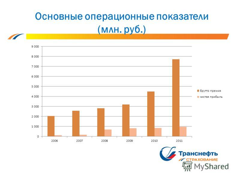 Основные операционные показатели (млн. руб.)