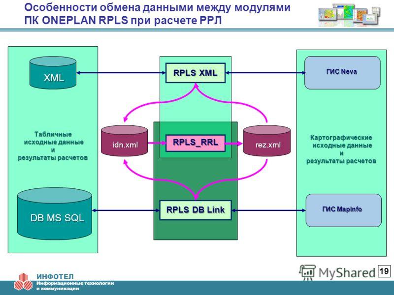 ИНФОТЕЛ Информационные технологии и коммуникации Особенности обмена данными между модулями ПК ONEPLAN RPLS при расчете РРЛ 19 Картографические исходные данные исходные данныеи результаты расчетов Табличные исходные данные исходные данныеи результаты