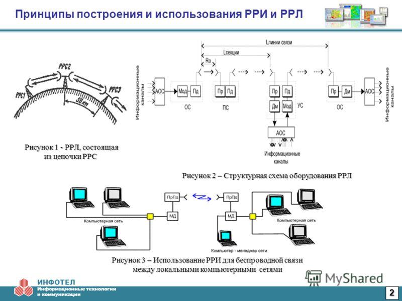 ИНФОТЕЛ Информационные технологии и коммуникации Рисунок 1 - РРЛ, состоящая из цепочки РРС Рисунок 1 - РРЛ, состоящая из цепочки РРС Рисунок 3 – Использование РРИ для беспроводной связи между локальными компьютерными сетями 2 Рисунок 2 – Структурная