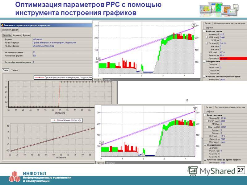 ИНФОТЕЛ Информационные технологии и коммуникации Оптимизация параметров РРС с помощью инструмента построения графиков 27 32