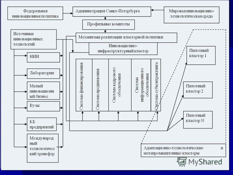 02.11.2012Инвестиционный форум Инновации для бизнеса 14