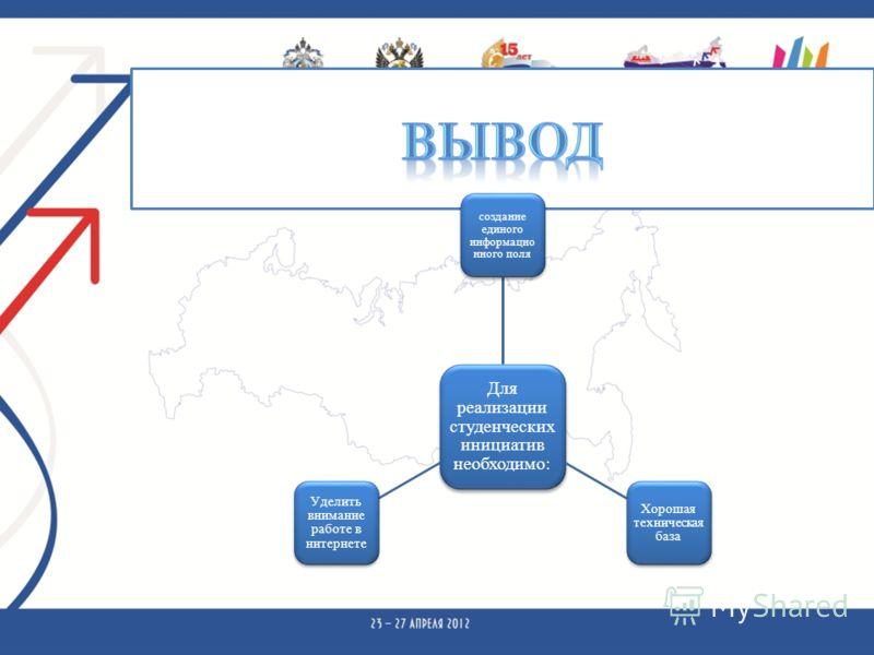Для реализации студенческих инициатив необходимо: создание единого информацио нного поля Хорошая техническая база Уделить внимание работе в нитернете