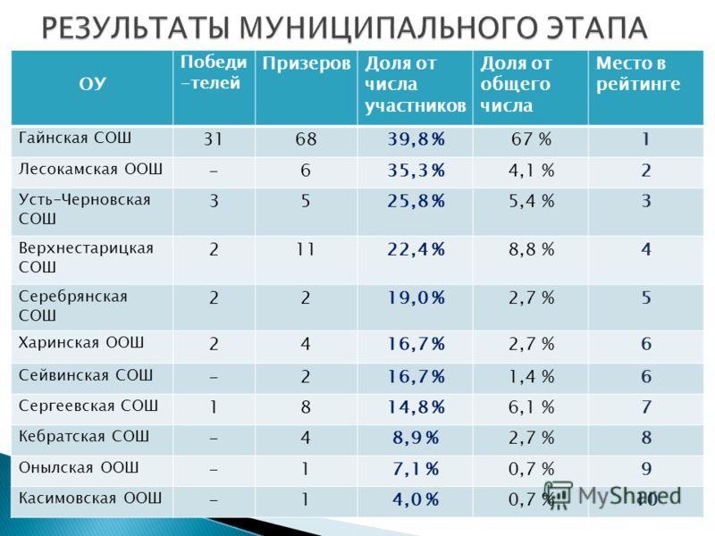 ОУ Победи -телей ПризеровДоля от числа участников Доля от общего числа Место в рейтинге Гайнская СОШ 316839,8 %67 %1 Лесокамская ООШ -635,3 %4,1 %2 Усть-Черновская СОШ 3525,8 %5,4 %3 Верхнестарицкая СОШ 21122,4 %8,8 %4 Серебрянская СОШ 2219,0 %2,7 %5