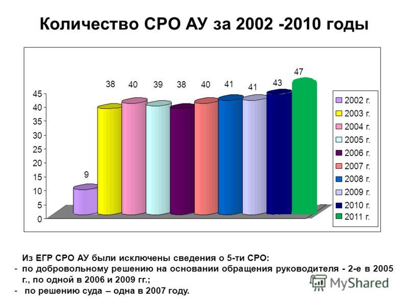 Количество СРО АУ за 2002 -2010 годы Из ЕГР СРО АУ были исключены сведения о 5-ти СРО: -по добровольному решению на основании обращения руководителя - 2-е в 2005 г., по одной в 2006 и 2009 гг.; - по решению суда – одна в 2007 году. 9 38 40393840 41 4