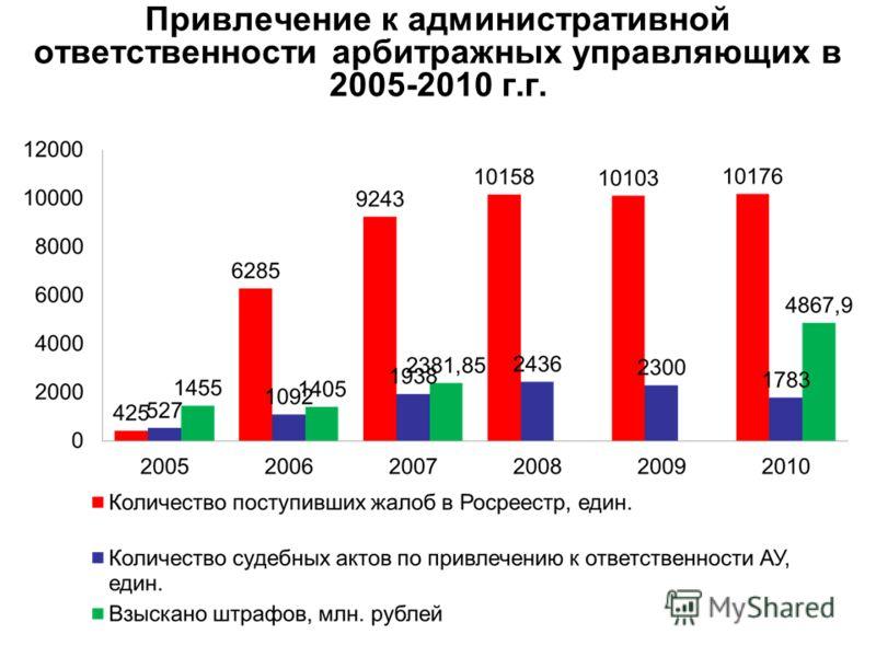 Привлечение к административной ответственности арбитражных управляющих в 2005-2010 г.г.