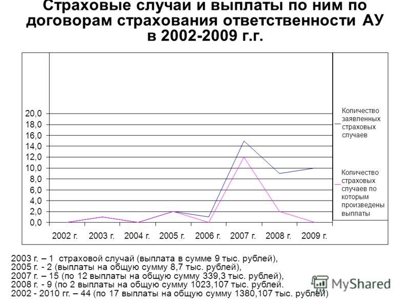 Страховые случаи и выплаты по ним по договорам страхования ответственности АУ в 2002-2009 г.г. 2003 г. – 1 страховой случай (выплата в сумме 9 тыс. рублей), 2005 г. - 2 (выплаты на общую сумму 8,7 тыс. рублей), 2007 г. – 15 (по 12 выплаты на общую су