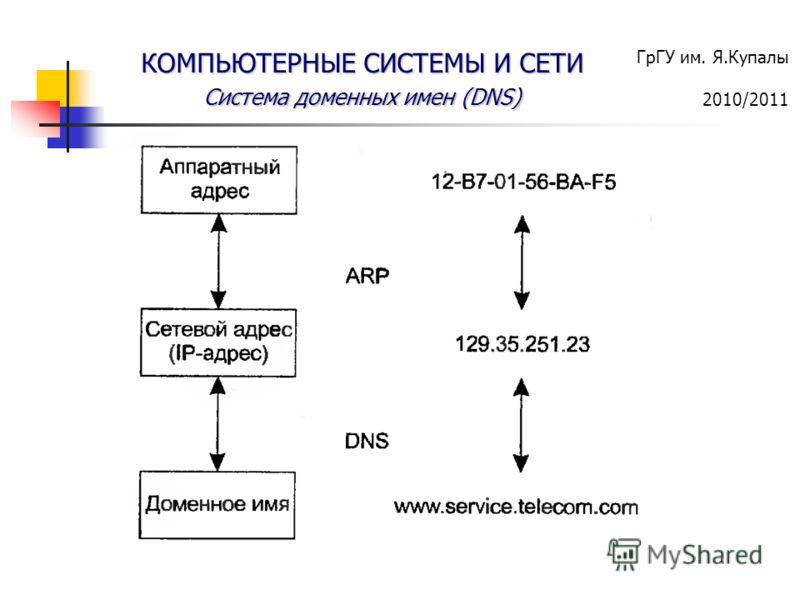 ГрГУ им. Я.Купалы 2010/2011 КОМПЬЮТЕРНЫЕ СИСТЕМЫ И СЕТИ Система доменных имен (DNS)