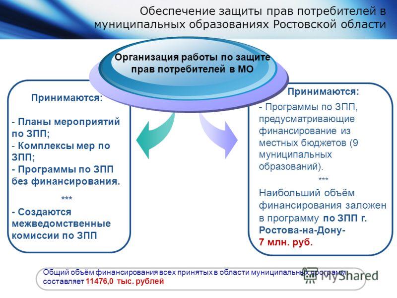 Обеспечение защиты прав потребителей в муниципальных образованиях Ростовской области Принимаются: - Планы мероприятий по ЗПП; - Комплексы мер по ЗПП; - Программы по ЗПП без финансирования. *** - Создаются межведомственные комиссии по ЗПП Организация