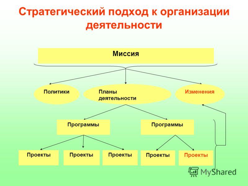 Стратегический подход к организации деятельности Миссия ПолитикиПланы деятельности Изменения Программы Проекты