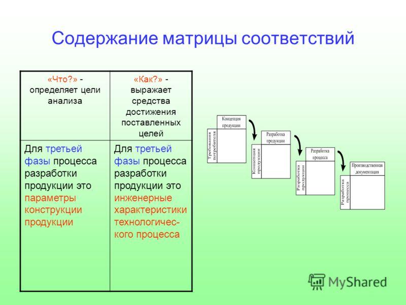 Содержание матрицы соответствий «Что?» - определяет цели анализа «Как?» - выражает средства достижения поставленных целей Для третьей фазы процесса разработки продукции это параметры конструкции продукции Для третьей фазы процесса разработки продукци
