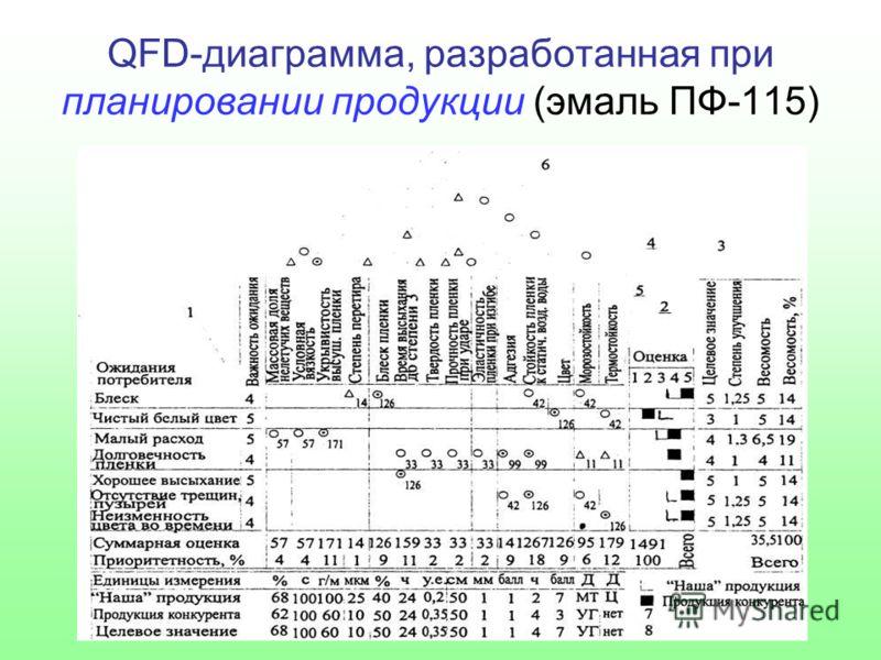 QFD-диаграмма, разработанная при планировании продукции (эмаль ПФ-115)