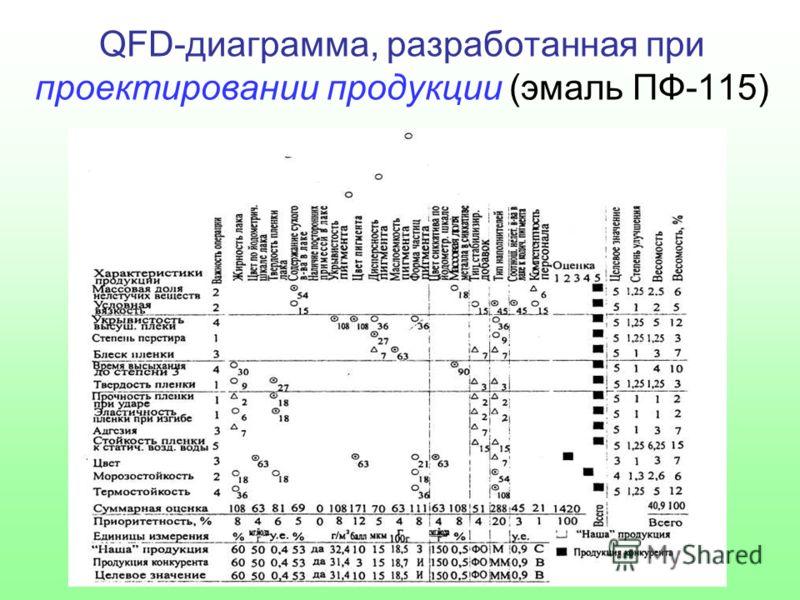QFD-диаграмма, разработанная при проектировании продукции (эмаль ПФ-115)