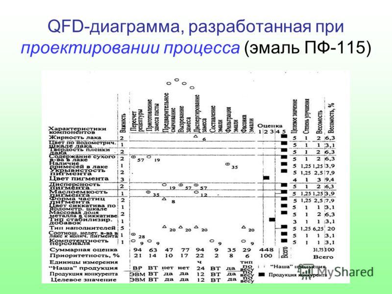 QFD-диаграмма, разработанная при проектировании процесса (эмаль ПФ-115)
