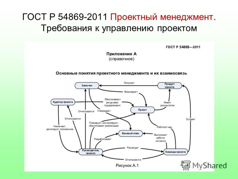 ГОСТ Р 54869-2011 Проектный менеджмент. Требования к управлению проектом