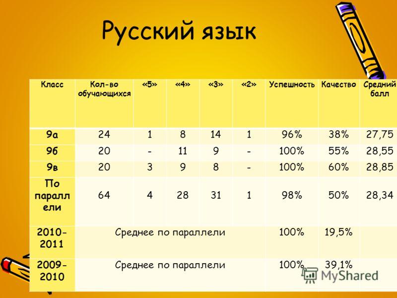 Русский язык КлассКол-во обучающихся «5»«4»«3»«2»УспешностьКачествоСредний балл 9а241814196%38%27,75 9б20-119-100%55%28,55 9в20398-100%60%28,85 По паралл ели 64 4 28 31 1 98% 50% 28,34 2010- 2011 Среднее по параллели100%19,5% 2009- 2010 Среднее по па