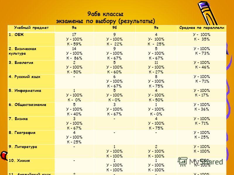 9абв классы экзамены по выбору (результаты) Учебный предмет9а9б9вСреднее по параллели 1. ОБЖ17 У - 100% К - 59% 9 У - 100% К - 22% 4 У- 100% К - 25% У - 100% К - 35% 2. Физическая культура 14 У - 100% К - 86% 9 У - 100% К - 67% 5 У - 100% К - 67% У -