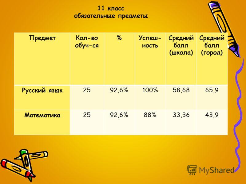 11 класс обязательные предметы ПредметКол-во обуч-ся %Успеш- ность Средний балл (школа) Средний балл (город) Русский язык2592,6%100%58,6865,9 Математика2592,6%88%33,3643,9