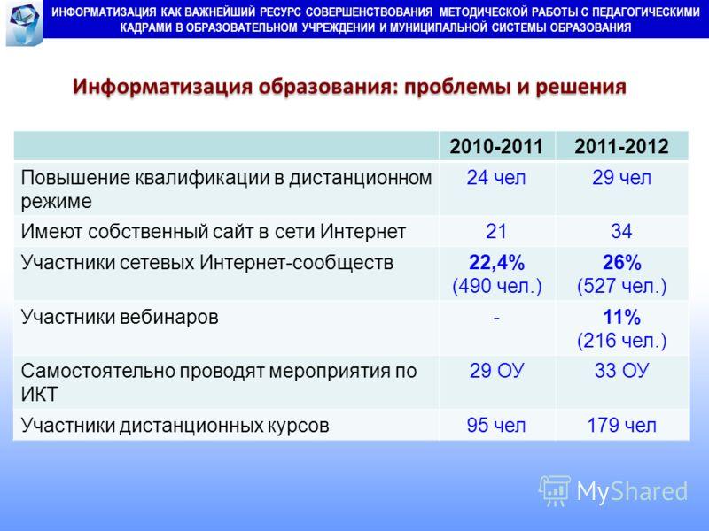 2010-20112011-2012 Повышение квалификации в дистанционном режиме 24 чел29 чел Имеют собственный сайт в сети Интернет2134 Участники сетевых Интернет-сообществ22,4% (490 чел.) 26% (527 чел.) Участники вебинаров-11% (216 чел.) Самостоятельно проводят ме