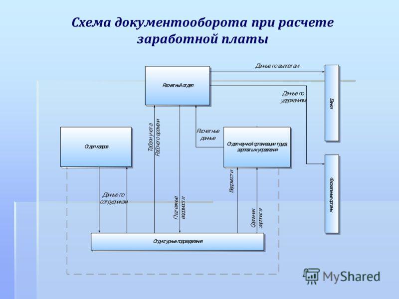 Схема документооборота при расчете заработной платы