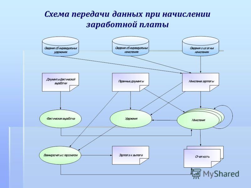 Схема передачи данных при