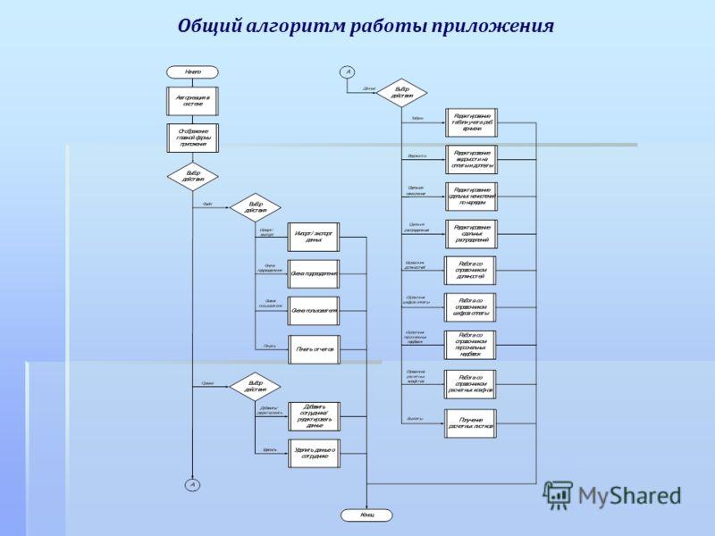 Общий алгоритм работы приложения